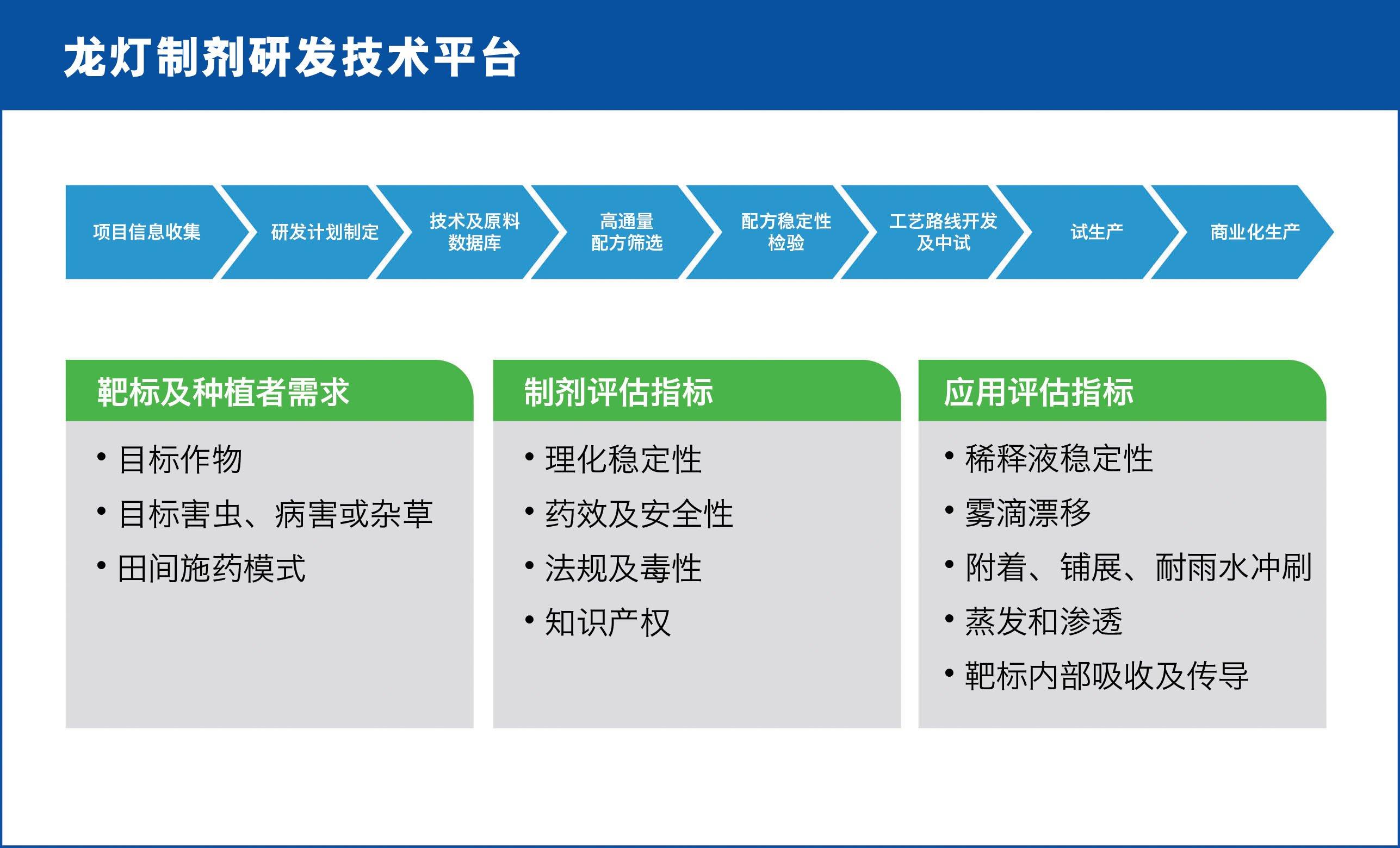 Principle & process of formulation development at Rotam - China